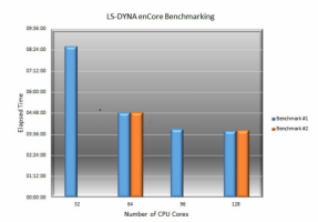 Elapsed Time vs. number of CPU/Cores